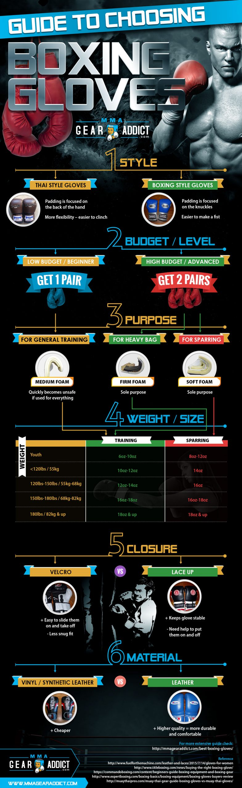 Boxing Gloves Buyer's Guide